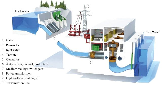 Typical Layout Of A Hydro Power Plant Electrical Info Pics With