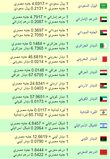 أسعار العملات العربية مقابل الجنية الريال السعودي بـ469 جنية