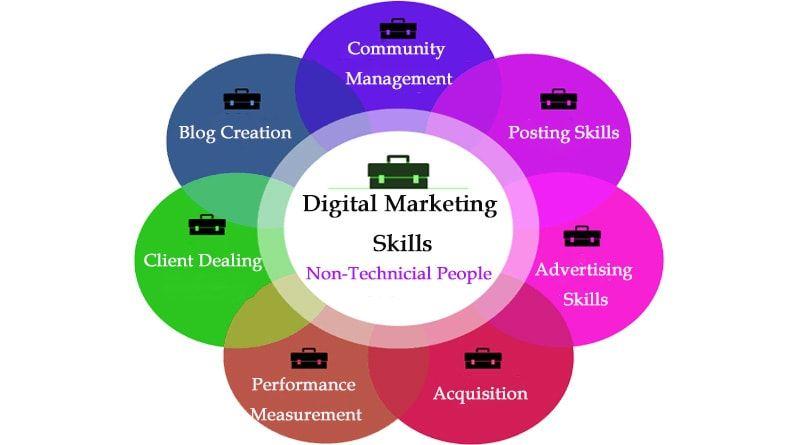 Actionable Digital Marketing Skills For Non Technical People Blogili Marketing Skills Digital Marketing Marketing