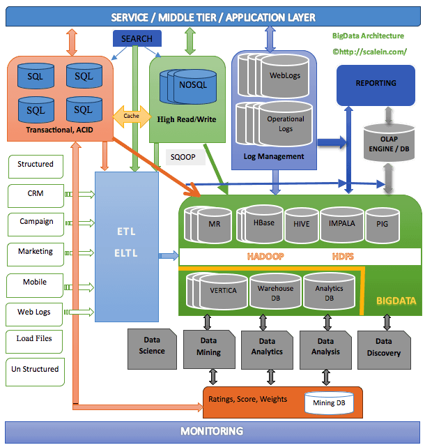 Big Data Architecture Bigarchitects Pinned By Www Modlar Com Business Intelligence Cloud Computing Cloud