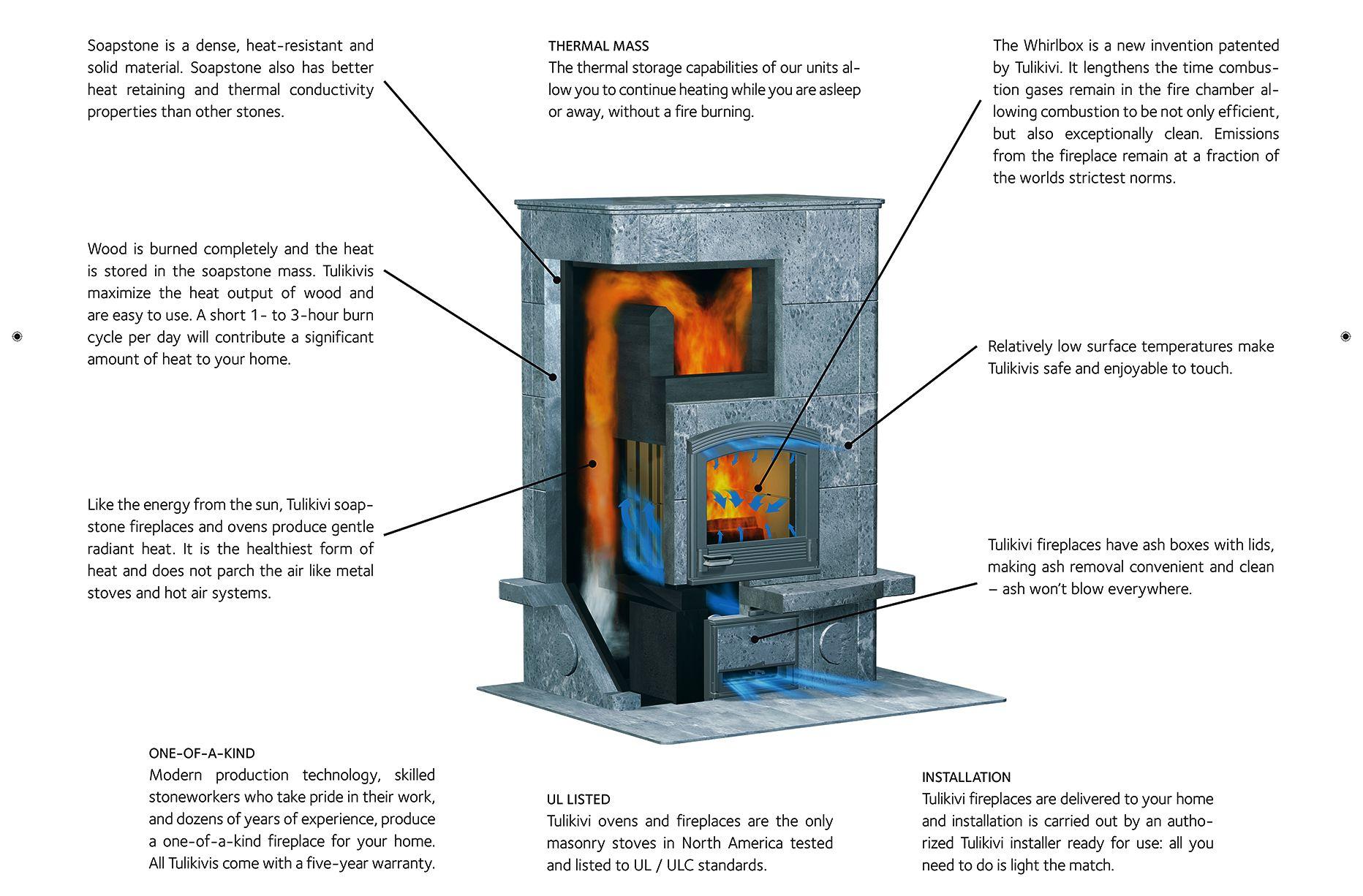 Tulikivi Fireplace Portland Oregon Masonry Radiant Heat Soapstone