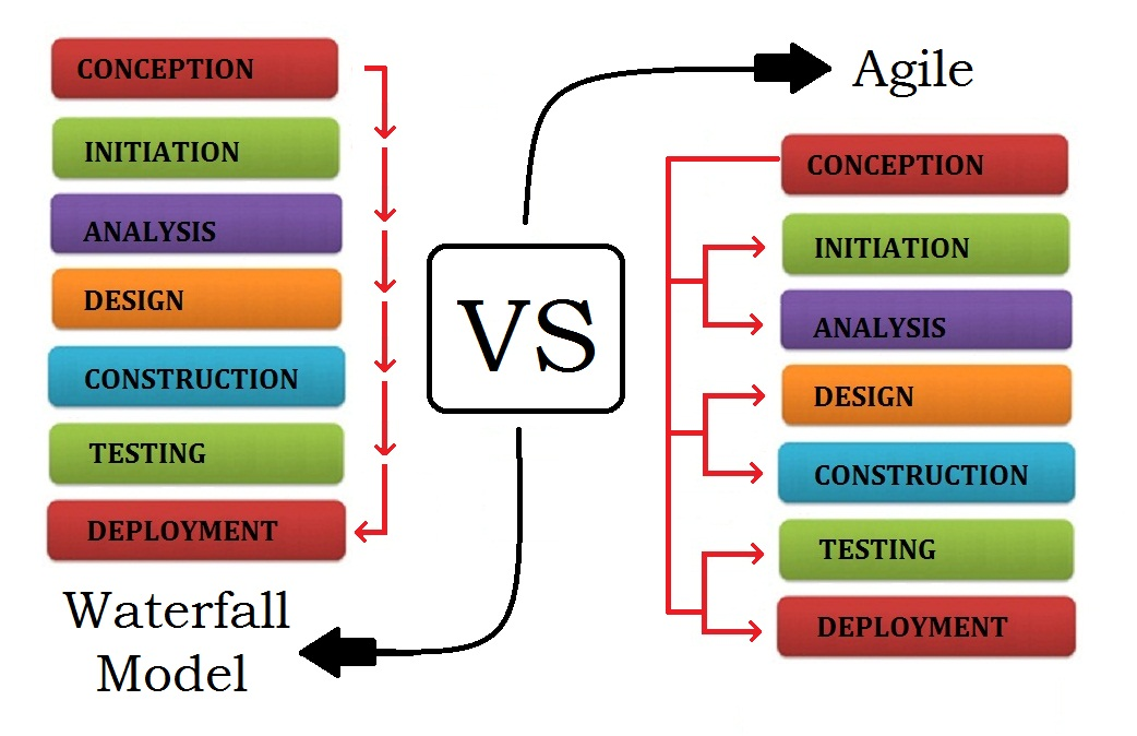 Agile softwaredevelopment vs waterfall big data for Project management agile waterfall