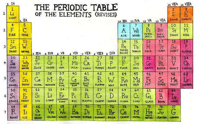Periodic table of the elements revised periodic table and hilarious revised periodic table of things urtaz Images