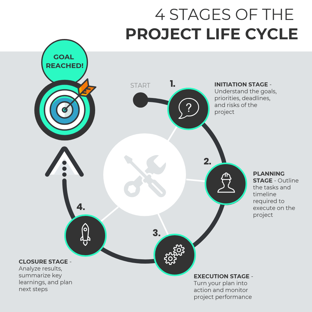 The 4 Project Life Cycle Phases With Templates For Each Stage Venngage Process Infographic Flow Chart Template Infographic Templates