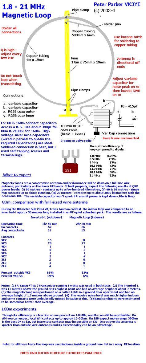 Article On Magnetic Loop Antenna Antenas Ham Radio Antenna