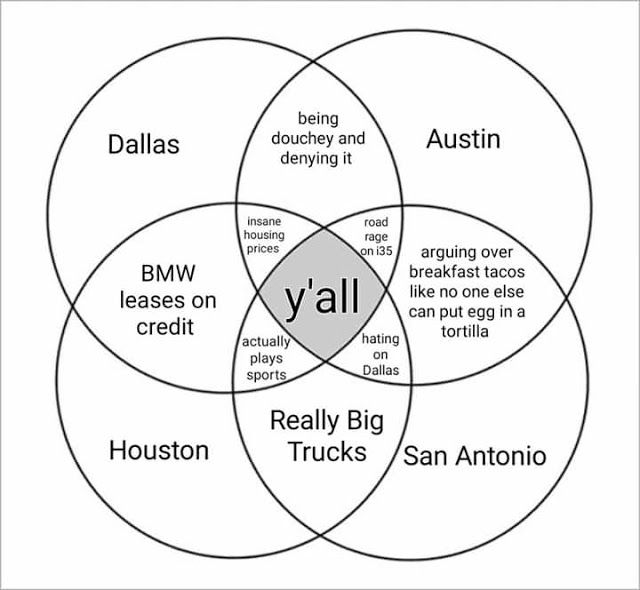 Ramblings of a Semi-Mad Man: Texas in a Venn Diagram