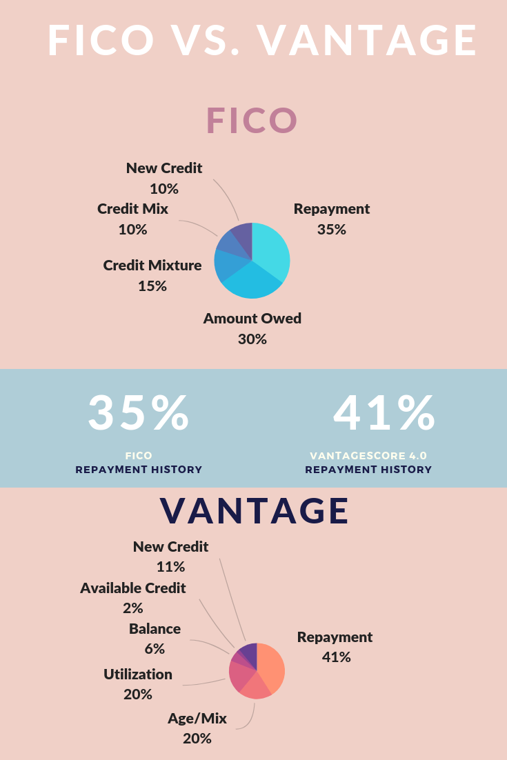 The Difference Between Fico Score And Vantagescore Fico Score