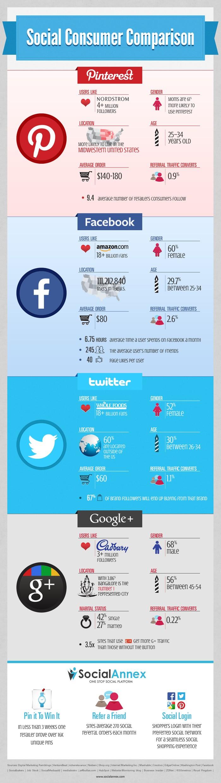 Most popular social media outlets
