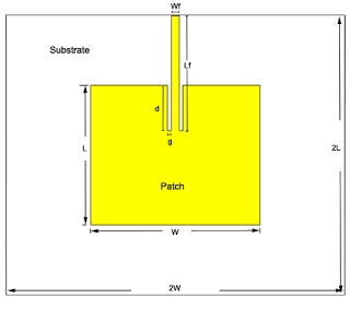 Inset Fed Patch Antenna Design Tutorial Using Cst Microwave Studio Creation Of Substrate Ground Plane Microstrip Feed