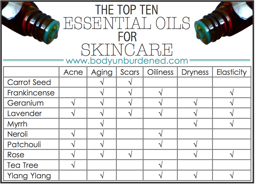 Top 10 Essential Oils For Skincare Fight Acne Slow Aging And More Top Essential Oils Essential Oils For Face Patchouli Essential Oil