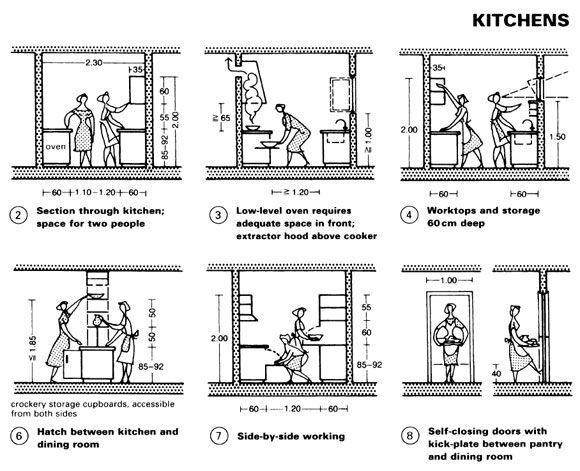Neufert kitchen kitchens interiors and diy tree house for Kitchen design details