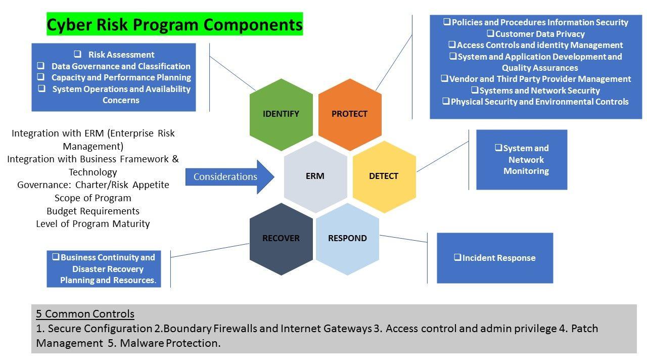 Key Building Blocks In Designing A Cyber Risk Program Risk Management Network Security Management