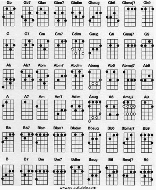 ukulele chord chart 2 ukein Pinterest – Ukulele Chord Chart