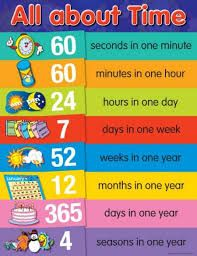 Image result for educational charts primary school also education rh pinterest
