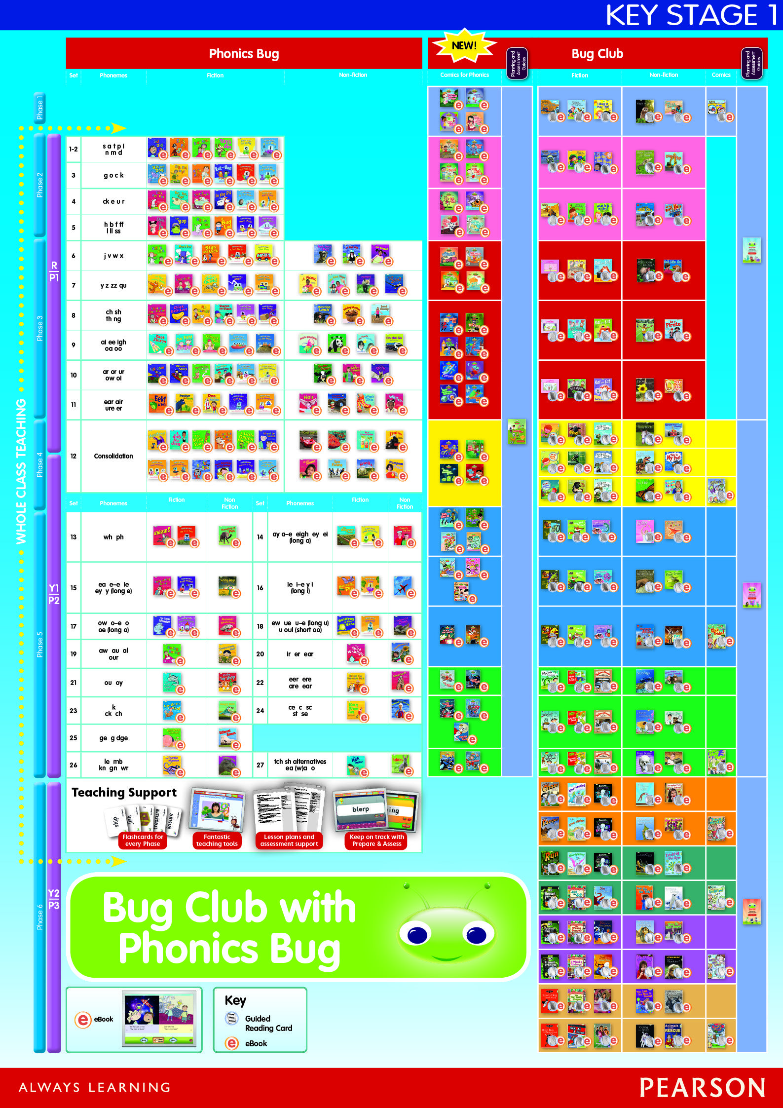 Bug Club By Pearson Levelled Readers With Phonics Patterns