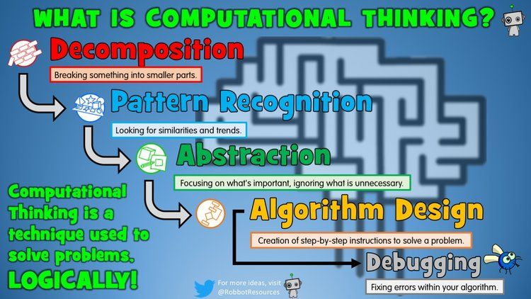 Image result for what is computational thinking
