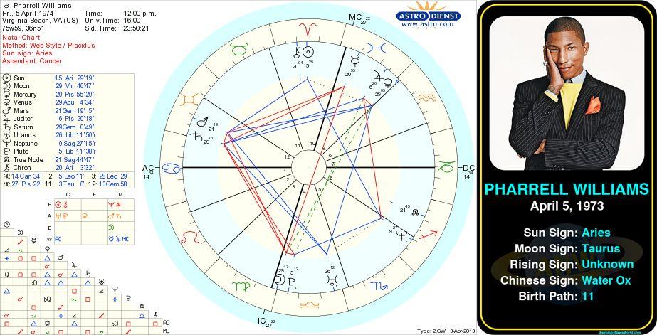 Pharrell Williams Birth Chart Httpastrologynewsworld