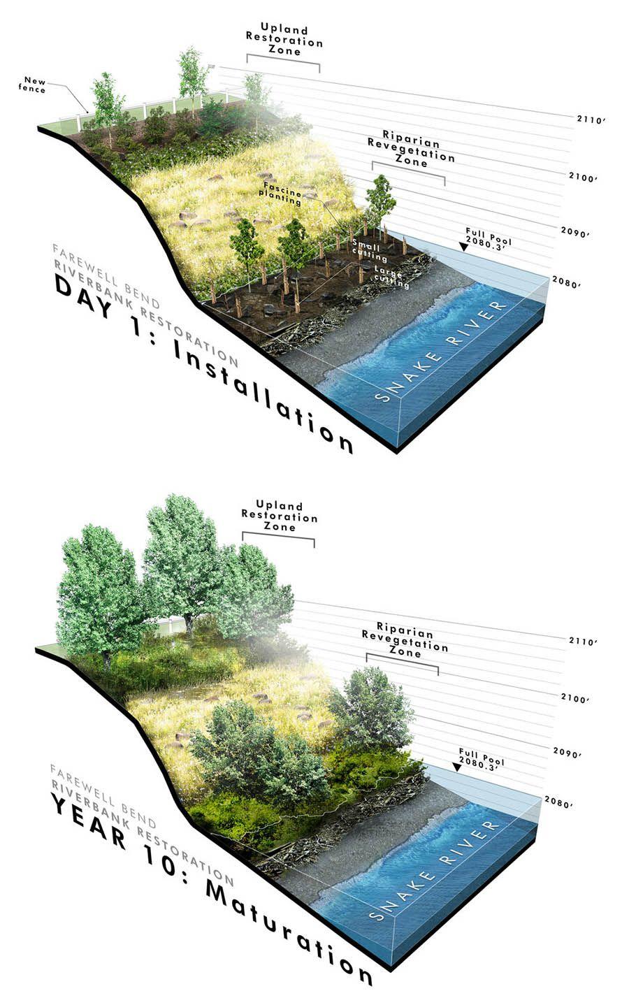 Farewell Bend State Park River Bank Restoration Greenworks Landscape Architecture Diagram Landscape Diagram Landscape Architecture Graphics
