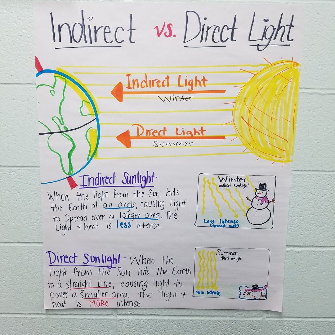 Anchor chart for seasons and astronomy. Direct and indirect light.   Middle  school science [ 1080 x 1080 Pixel ]