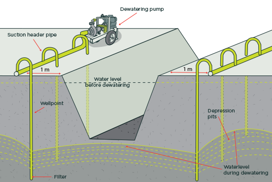 Fig 45 Use Well Point Pumping For Lowering Groundwater