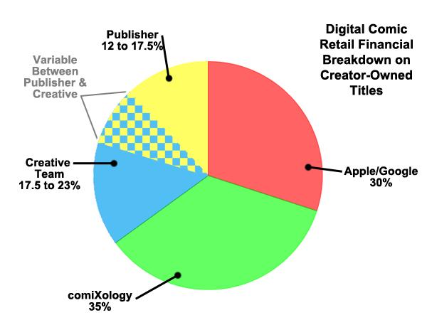 Gibis digitais: apenas 1/3 do valor de venda vai para quem efetivamente produz as histórias