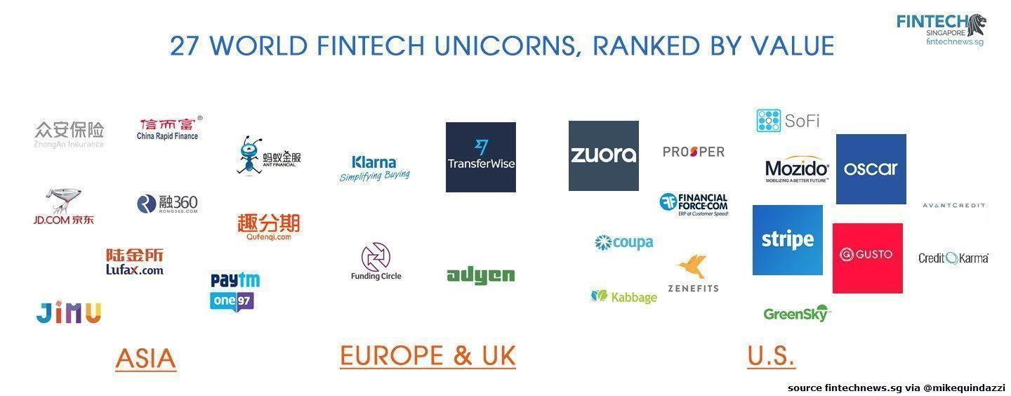 Top 27 Most Valued Fintech Unicorns From Around The World 8 Are