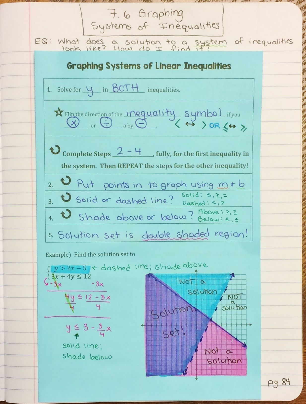 Solving Systems Of Inequalities By Graphing Interactive Notebook Notes Graphing Inequalities Math Homeschool Math