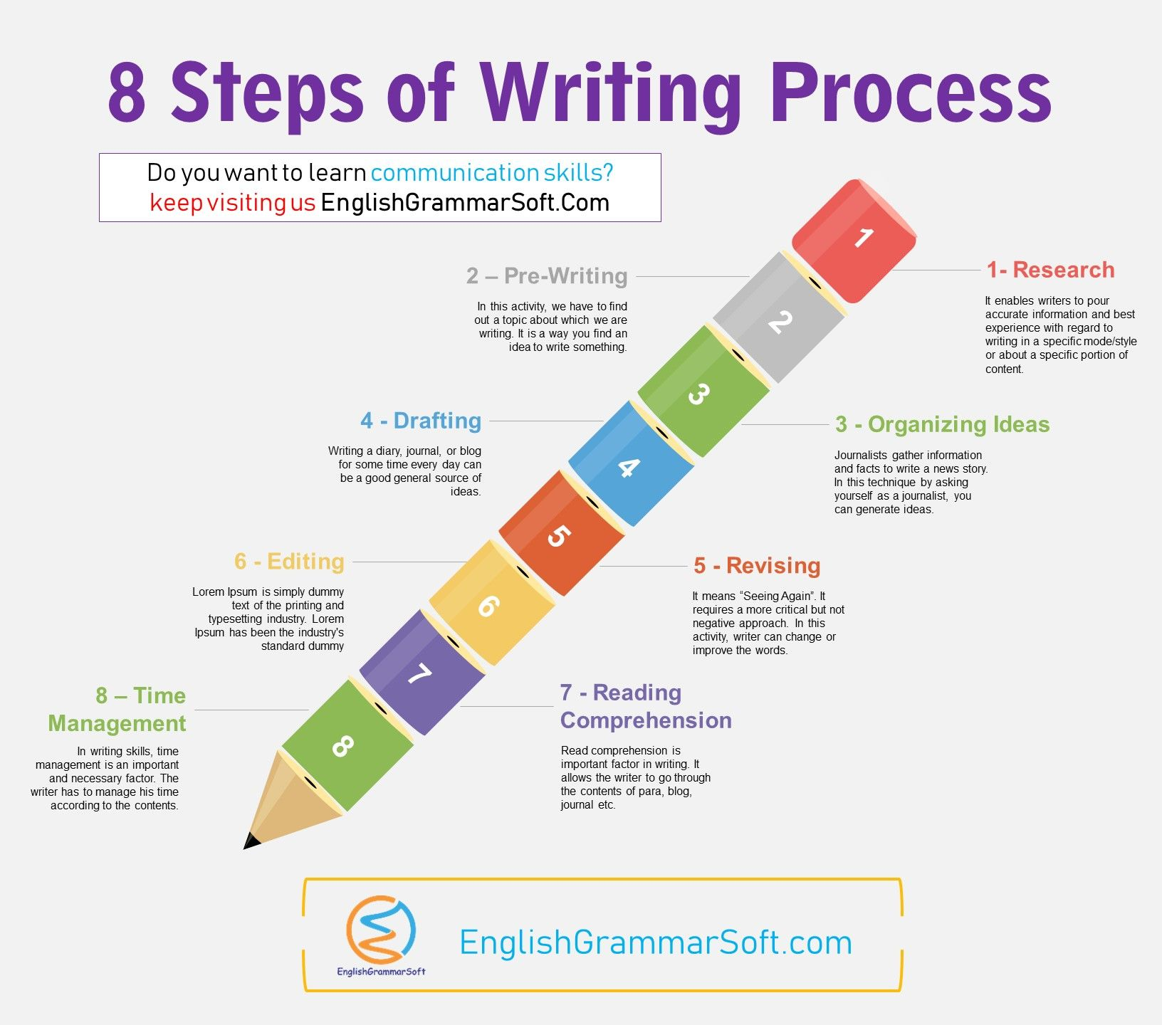 What Are Writing Skills 8 Important Steps Of Writing Process Improve Writing Skills Writing Skills English Writing Skills [ 1440 x 1632 Pixel ]
