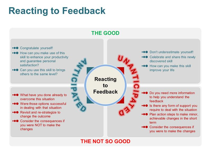 How do you react to feedback? Things to ponder Pinterest