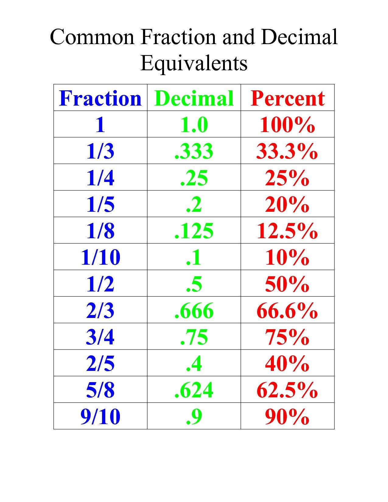 12 Memorable Converting Fractions To Decimals Worksheet