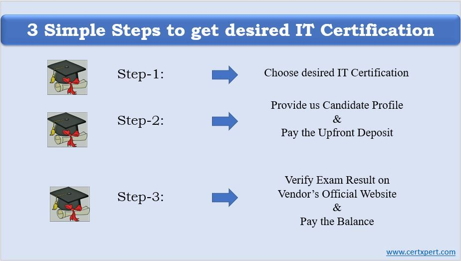 3 Simple Steps to get IT Certification without exam and training: If ...