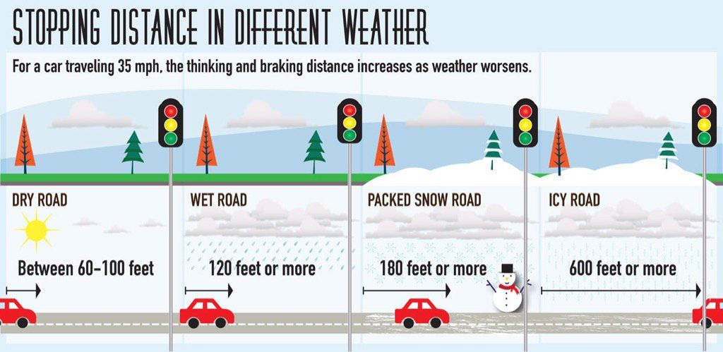Drive safe! A breakdown of the stopping distance you