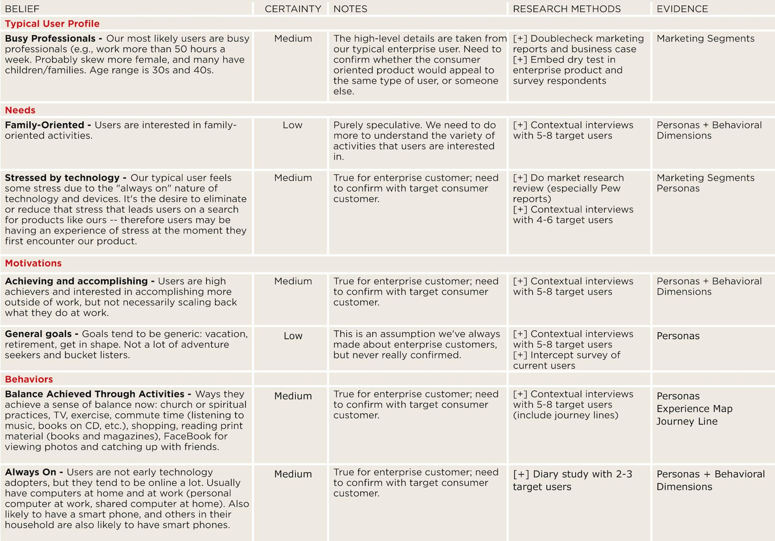 interior design questionnaire sample - Google Search ...