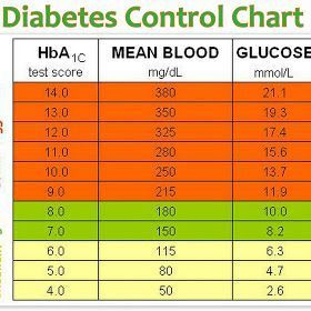 Blood Pressure Chart  Health Tips In Pics  Blood Pressure