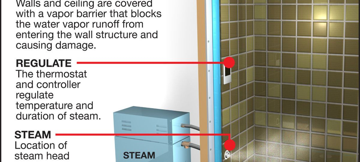 Diy How To Make A Steam Room In Or Apart From Your Bathroom For Home Author Gives Good Specifics Of The Type Of Materials Yo Steam Room Steam Universal Design
