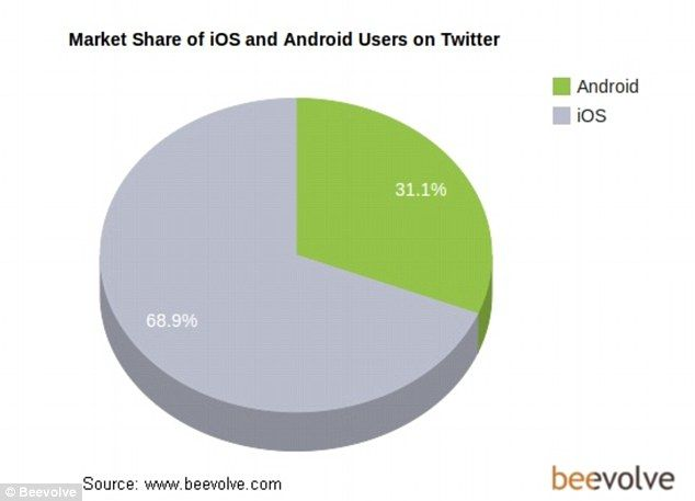 Pie chart showing the ratio of android users versus ios on twitter also typical user is an english speaking woman age with rh pinterest