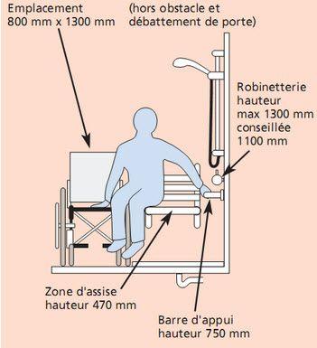 Travaux Handicapes A Paris 78 92 93 94 Confort Et Securite Plan Salle De Bain Baignoire Angle Salle De Bain Pmr
