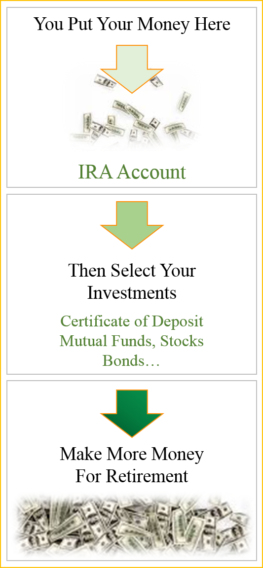 Reduce Your Taxes And Start Investing By Opening A Traditional Ira