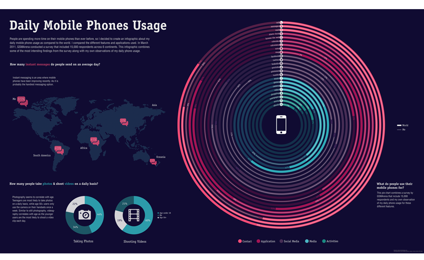 Daily Mobile Phones Usage on Behance
