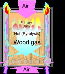 Wood Gas Wikipedia The Free Encyclopedia Gas Stove Wood Gas