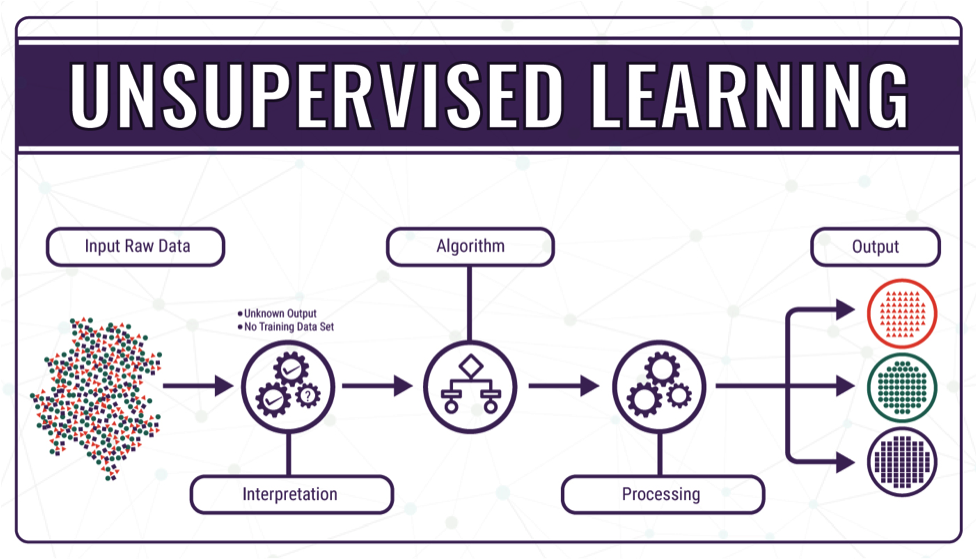 Unsupervised Machine learning with example