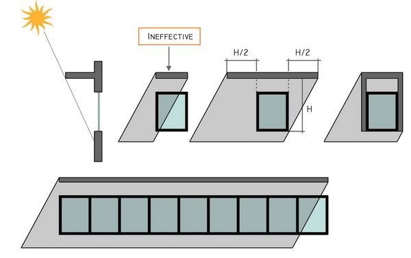 Elevation of shading device passive house pinterest facades architecture and passive house - Basic advantages of using led facade lighting for your home ...