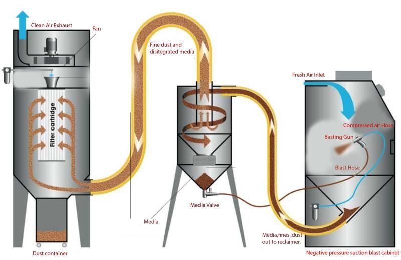 Negative Pressure Suction Blast Cabinet Dust Collector Sandblasted Plastic Fabrication