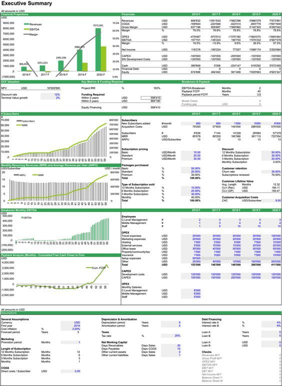 SaaS Financial Model Template - The SaaS Valuation Model provides - break even template excel