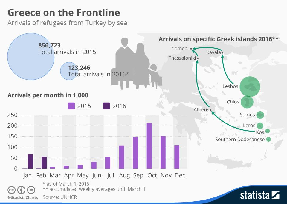 Infographic: Greece on the Frontline | Statista