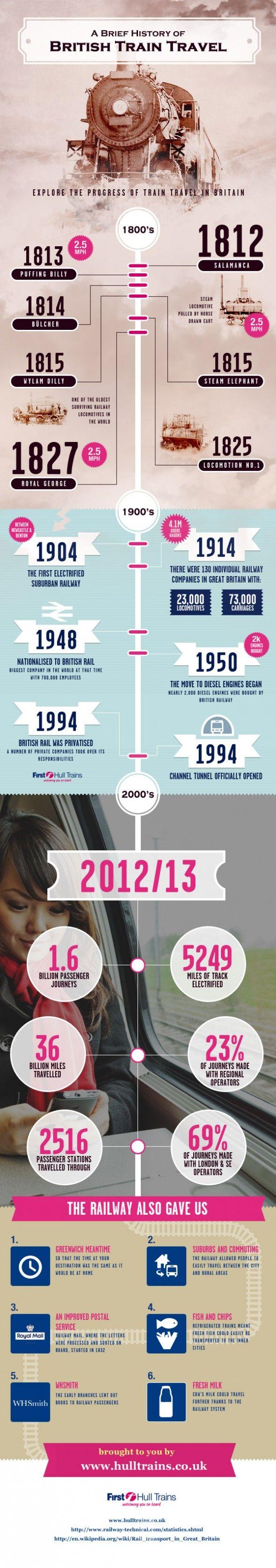 Infographic: History of British Rail Travel | Timeline ...