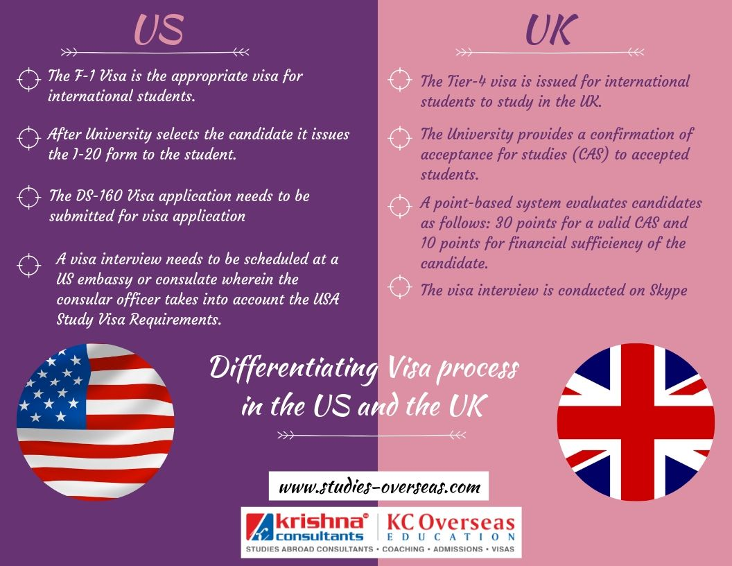 Find All The Details Of The Uk And Usa Study Visa Requirements