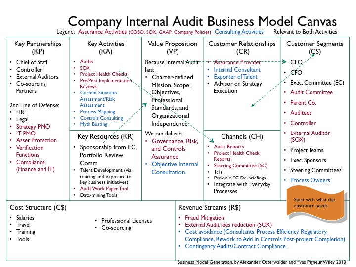 Company internal audit business model 00 for What is a design consultant
