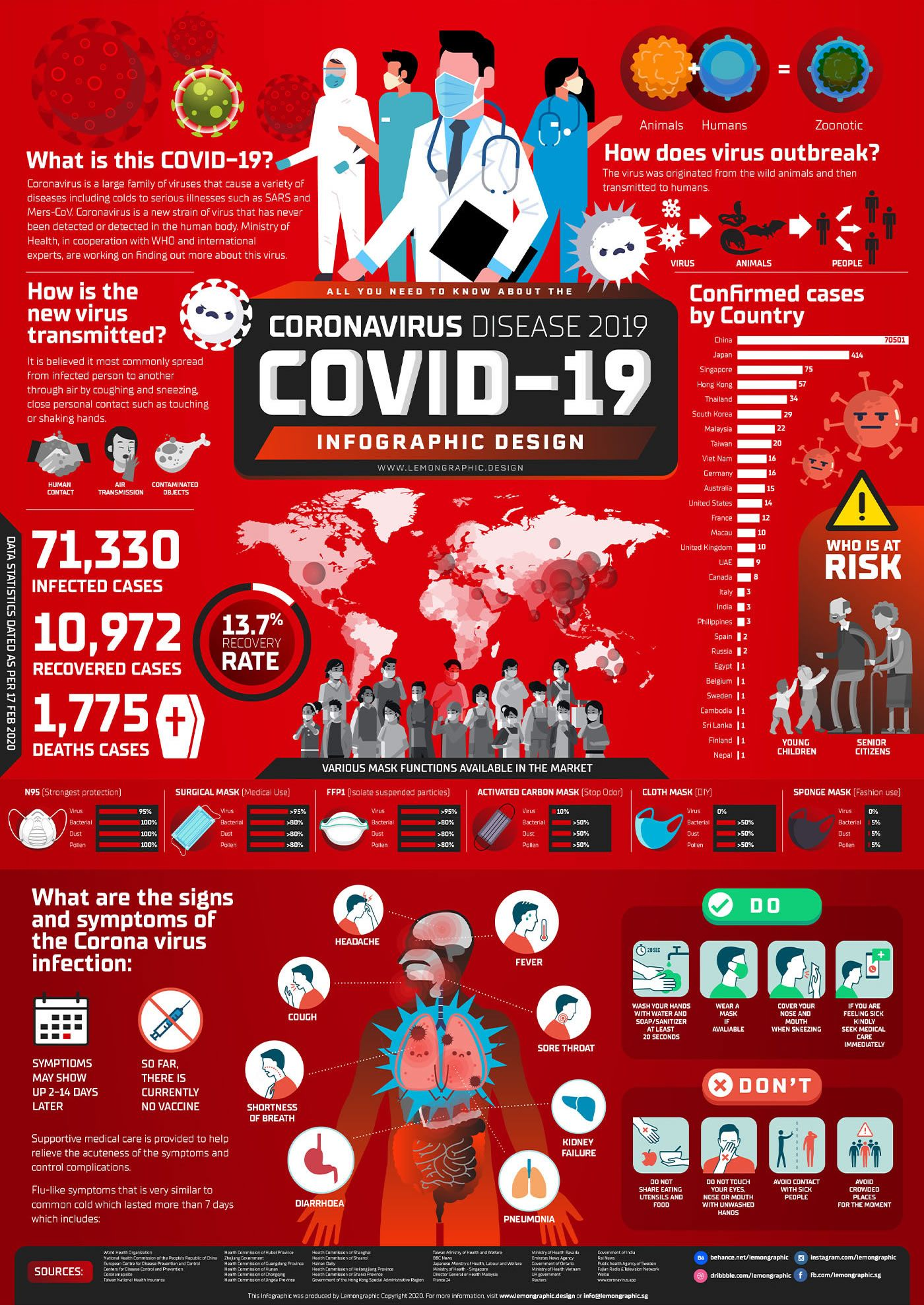 All you need to know about the new coronavirus disease 2019 - COVID-19 in this one piece infographic design. Information and data collected are based on researchfrom multiple online sources. Easy to read and understand on what this COVID-19 virus is about and how it can be transmitted or prevention. #SingaporeTogether ##BraveheartSG #ncov2019 #epidemic #sars #wuhan #2019ncov #quarantine #worldhealthorganization #outbreak #coronavirus #disease #covid-19 #infographic #informationdesign #poster