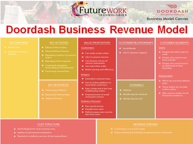 Pin von futureworktechnologies auf How Doordash Business Revenue ...
